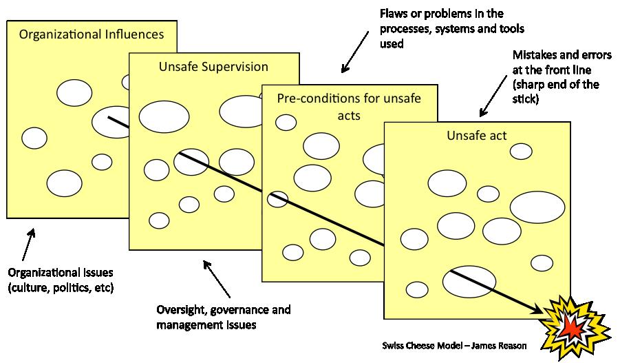 Reason Model